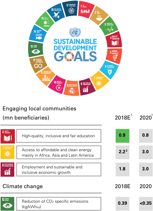 Strong commitment to our SDGs targets